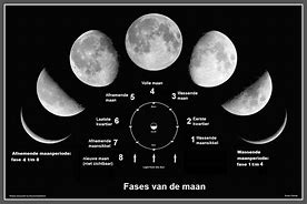 De standen van de maan
